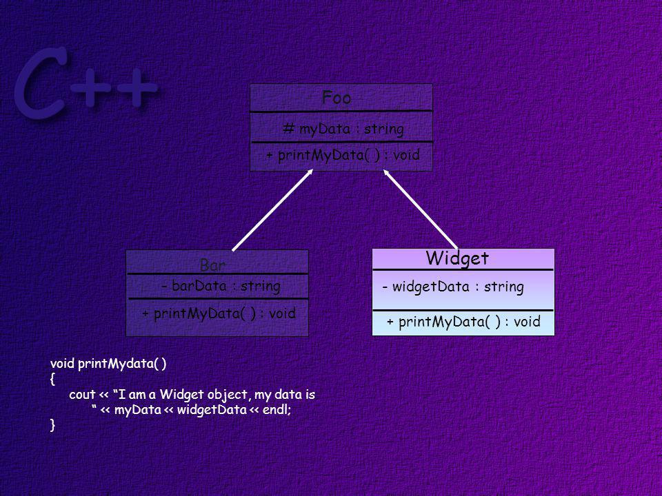 Foo Bar Widget # myData : string + printMyData( ) : void - barData : string + printMyData( ) : void - widgetData : string + printMyData( ) : void void printMydata( ) { cout << I am a Widget object, my data is << myData << widgetData << endl; }