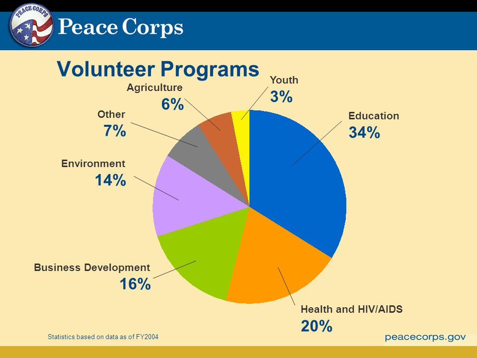 Volunteer Programs Statistics based on data as of FY2004 Education 34% Health and HIV/AIDS 20% Business Development 16% Environment 14% Other 7% Agriculture 6% Youth 3%