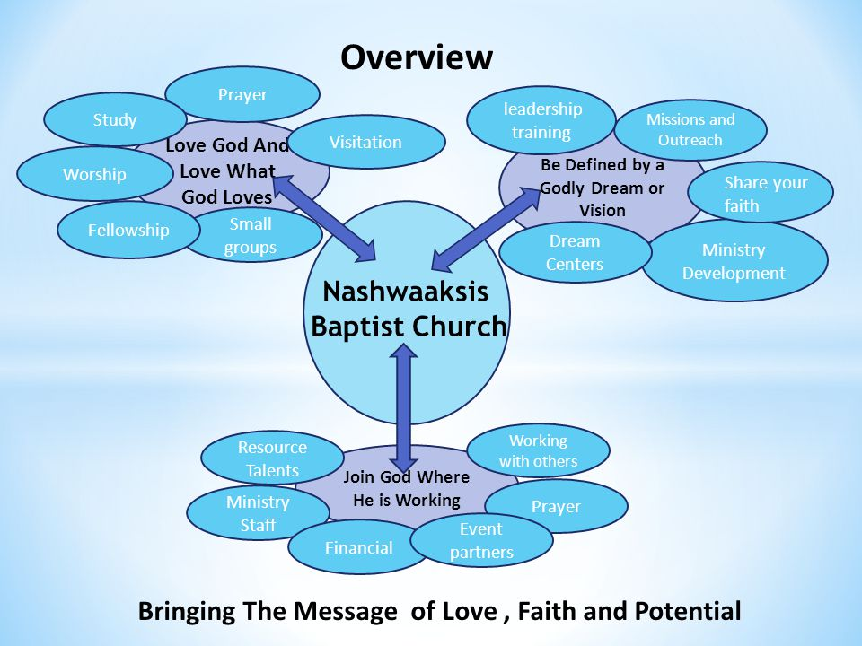 Nashwaaksis Baptist Church Love God And Love What God Loves Small groups Fellowship Prayer Join God Where He is Working Visitation Study Worship Working with others Ministry Staff Prayer Be Defined by a Godly Dream or Vision Ministry Development Missions and Outreach leadership training Financial Resource Talents Event partners Share your faith Dream Centers Bringing The Message of Love, Faith and Potential Overview