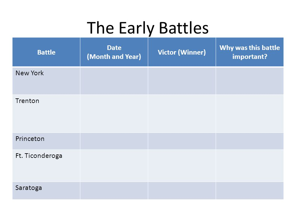 The Early Battles Battle Date (Month and Year) Victor (Winner) Why was this battle important.