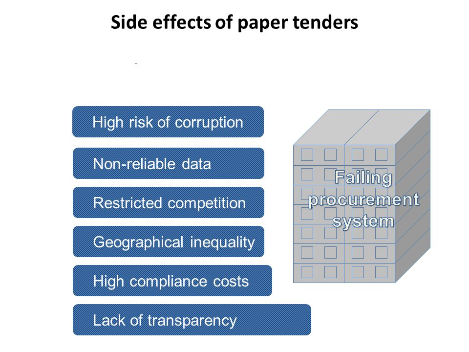 Paper tenders and geographical inequality Procuring entity Bidders had to make at least 4 physical visits to procuring entity, and the winner – an additional 5 th visit to sign a contract 20 mln paper copies – in last 5 years High transaction costs Limited access to information High compliance costs