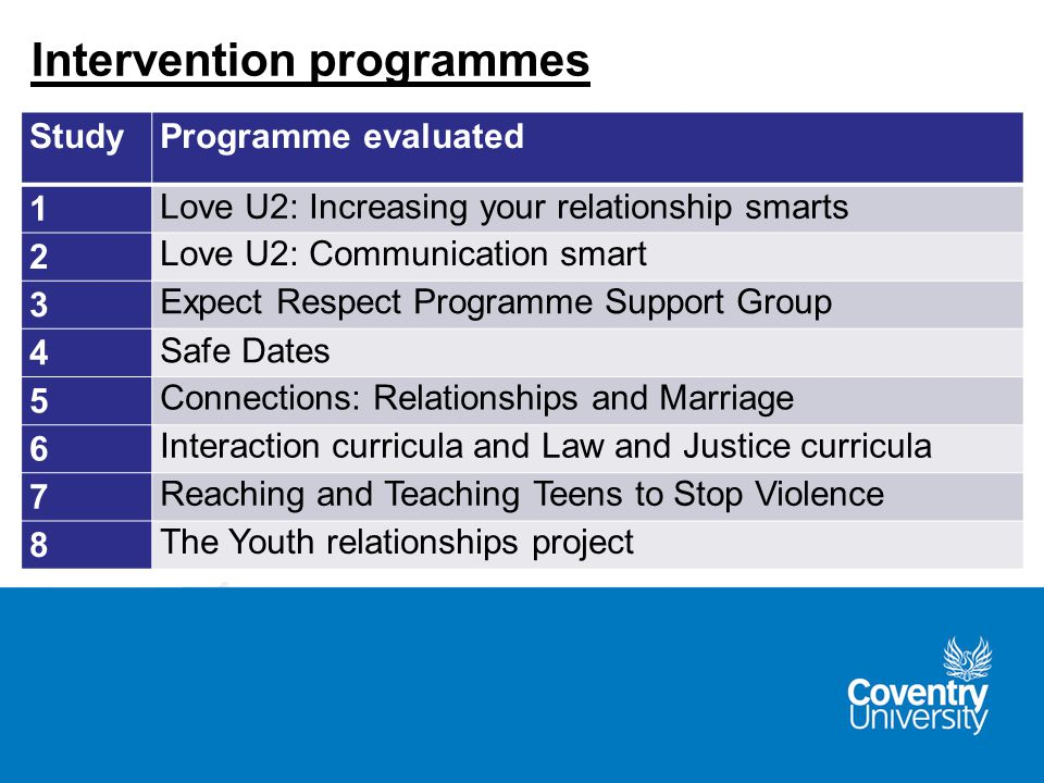 StudyProgramme evaluated 1 Love U2: Increasing your relationship smarts 2 Love U2: Communication smart 3 Expect Respect Programme Support Group 4 Safe Dates 5 Connections: Relationships and Marriage 6 Interaction curricula and Law and Justice curricula 7 Reaching and Teaching Teens to Stop Violence 8 The Youth relationships project Intervention programmes