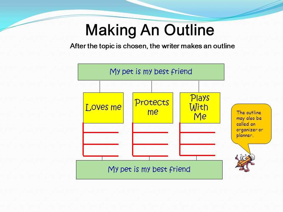 After the topic is chosen, the writer makes an outline Making An Outline My pet is my best friend Loves me Protects me Plays With Me My pet is my best