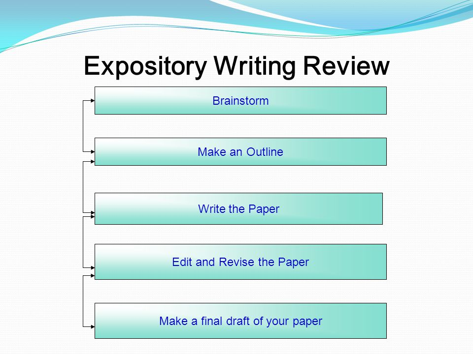 Expository Writing Review Brainstorm Make an Outline Write the Paper Edit and Revise the Paper Make a final draft of your paper