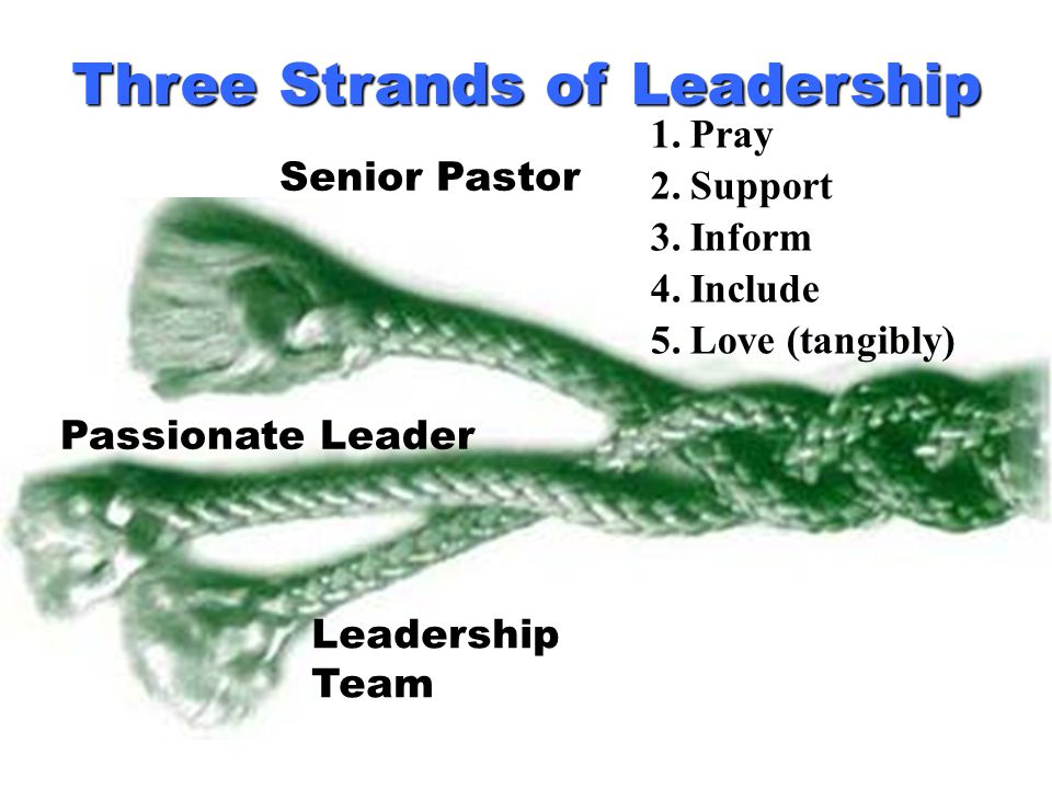 Three Strands of Leadership Senior Pastor Passionate Leader Leadership Team 1.Pray 2.Support 3.Inform 4.Include 5.Love (tangibly)