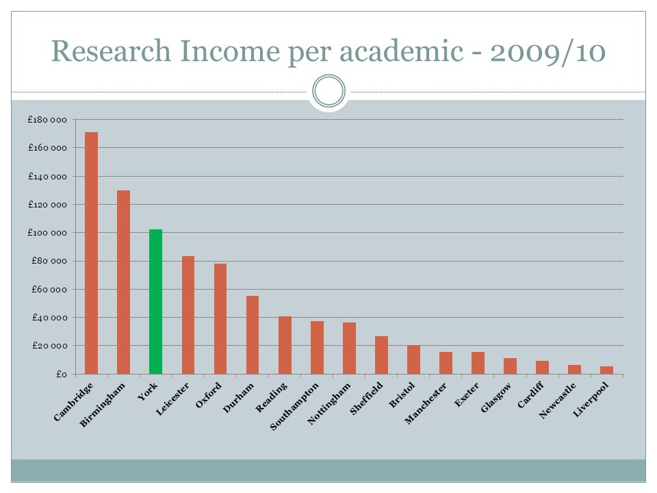 Research Income per academic - 2009/10
