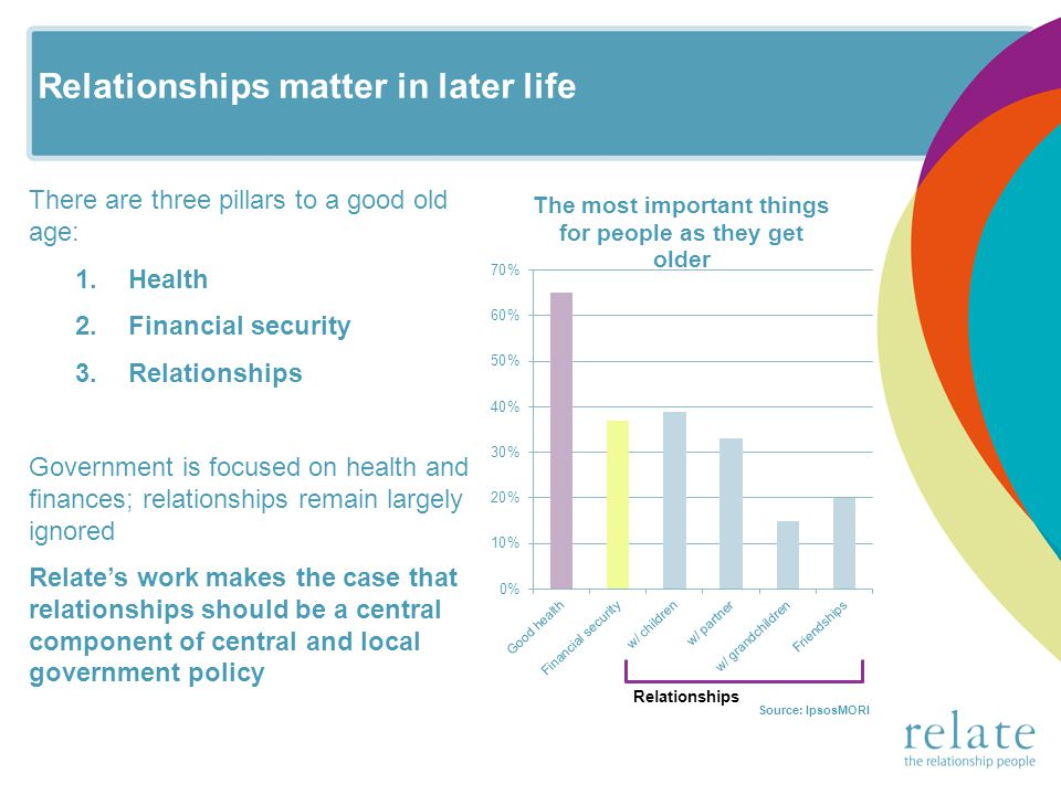 Relationships matter in later life There are three pillars to a good old age: 1.Health 2.Financial security 3.Relationships Government is focused on health and finances; relationships remain largely ignored Relates work makes the case that relationships should be a central component of central and local government policy
