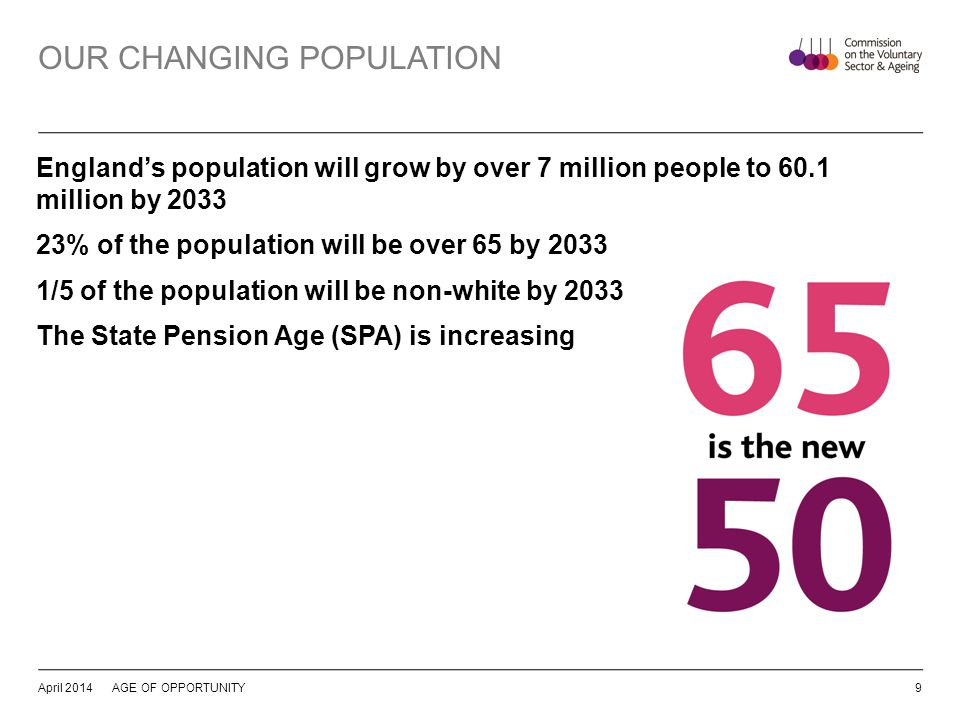 OUR CHANGING POPULATION Englands population will grow by over 7 million people to 60.1 million by 2033 23% of the population will be over 65 by 2033 1/5 of the population will be non-white by 2033 The State Pension Age (SPA) is increasing April 2014AGE OF OPPORTUNITY9