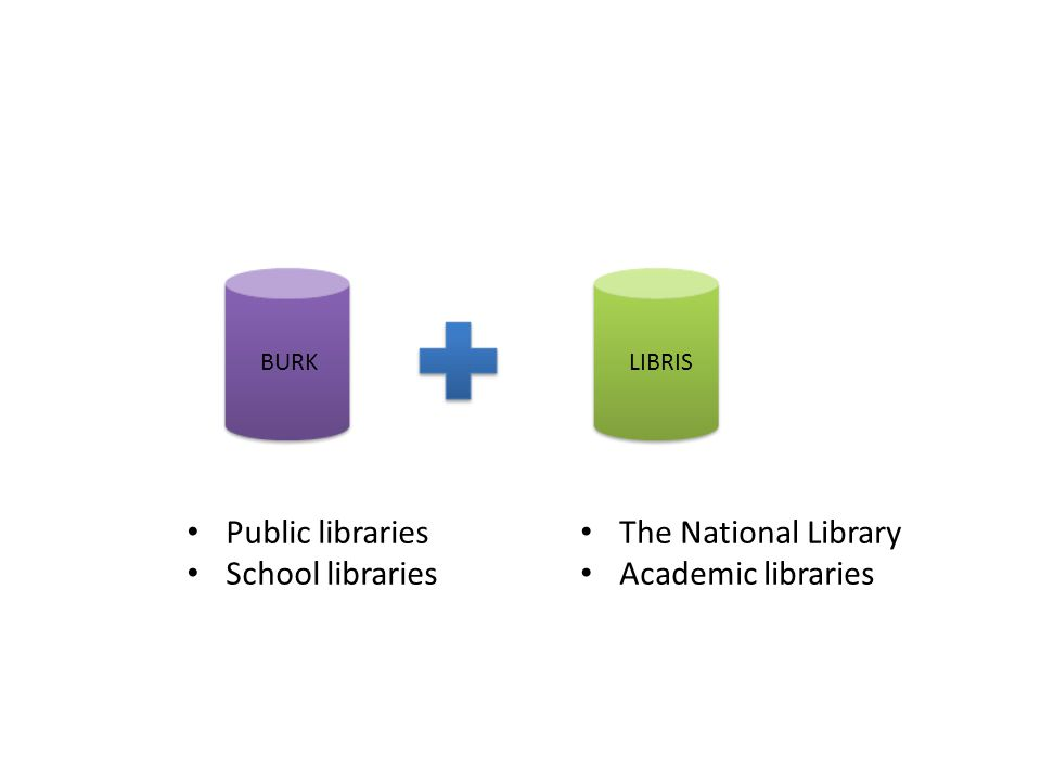 BURKLIBRIS Public libraries School libraries The National Library Academic libraries