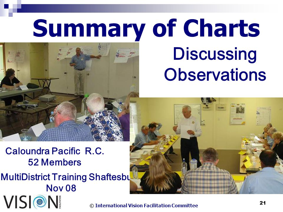 © International Vision Facilitation Committee 21 Summary of Charts Discussing Observations Caloundra Pacific R.C.