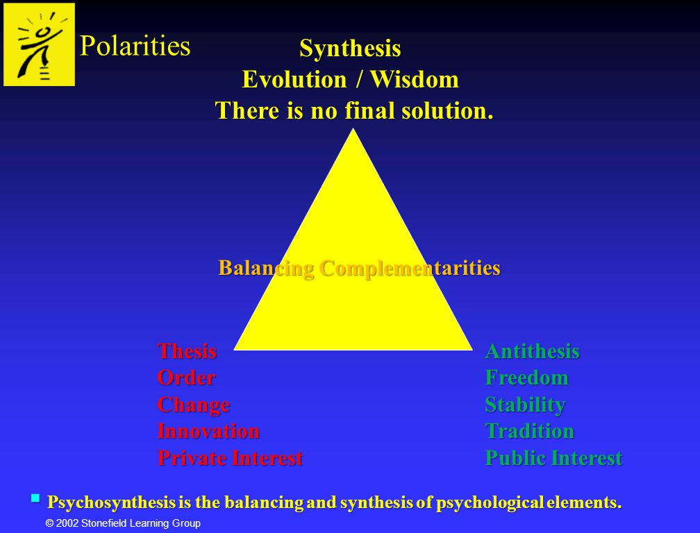 © 2002 Stonefield Learning Group PolaritiesThesisOrderChangeInnovation Private Interest AntithesisFreedomStabilityTradition Public Interest Synthesis