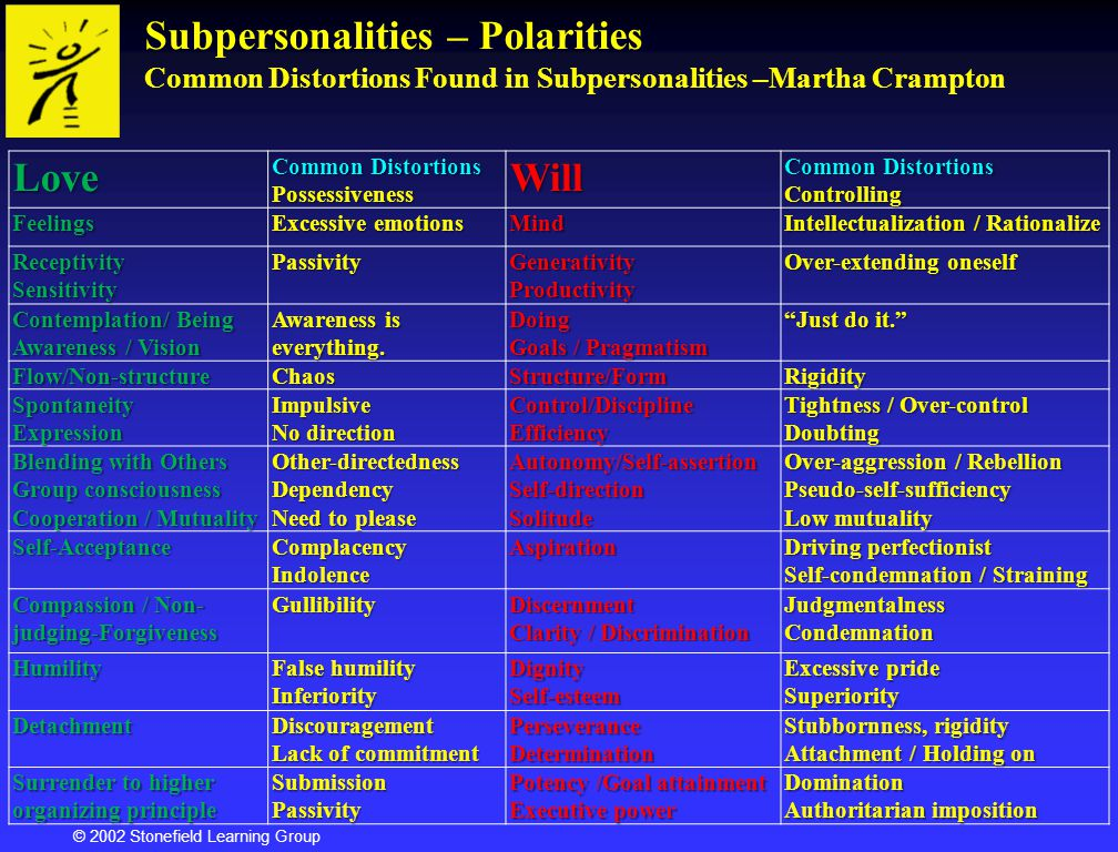 © 2002 Stonefield Learning Group Subpersonalities – Polarities Common Distortions Found in Subpersonalities –Martha CramptonLove Common Distortions Po