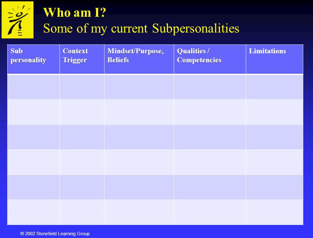 © 2002 Stonefield Learning Group Who am I? Who am I? Some of my current SubpersonalitiesSubpersonalityContextTrigger Mindset/Purpose, Beliefs Qualitie
