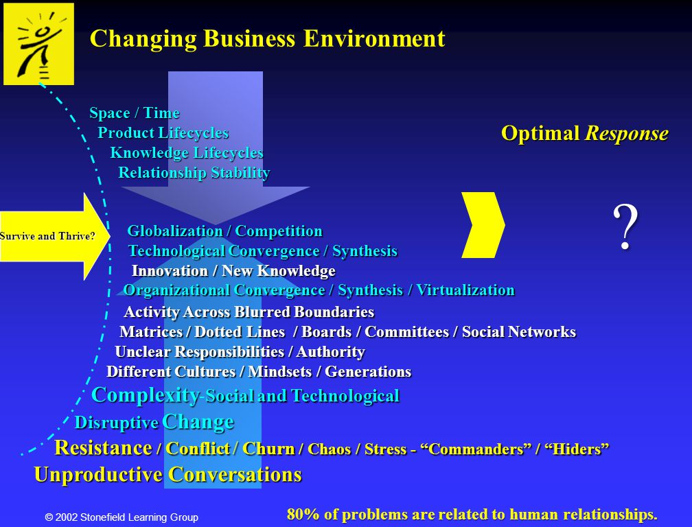 © 2002 Stonefield Learning Group Changing Business Environment Survive and Thrive? Space / Time Product Lifecycles Knowledge Lifecycles Product Lifecy