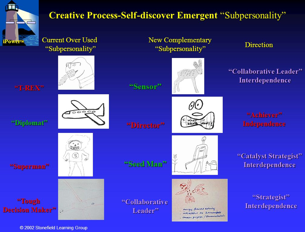 © 2002 Stonefield Learning Group Creative Process-Self-discover Emergent Subpersonality T-REXDiplomatSupermanTough Decision Maker SensorDirector Seed