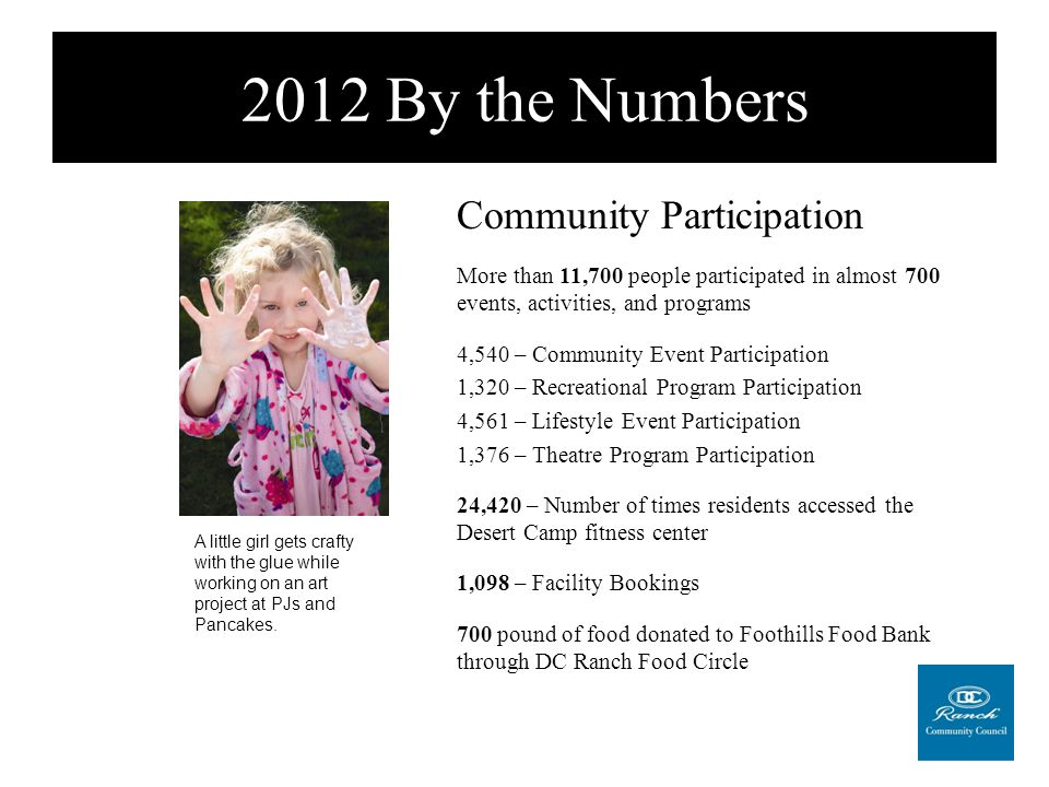 2012 By the Numbers Spreading the Word 150 articles in Ranch News 128,744 visitors to DCRanch.com 921 likes on Facebook