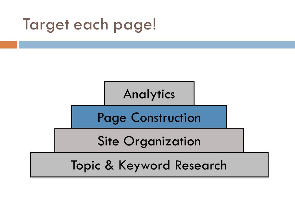 Target each page! Analytics Page Construction Site Organization Topic & Keyword Research