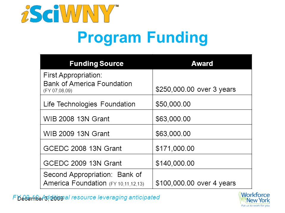 December 3, 2009 Current Population Reached Funding SourceAward First Appropriation: Bank of America Foundation (FY 07,08,09) $250,000.00 over 3 years Life Technologies Foundation$50,000.00 WIB 2008 13N Grant$63,000.00 WIB 2009 13N Grant$63,000.00 GCEDC 2008 13N Grant$171,000.00 GCEDC 2009 13N Grant$140,000.00 Second Appropriation: Bank of America Foundation (FY 10,11,12,13) $100,000.00 over 4 years Program Funding FY 09-10: Additional resource leveraging anticipated