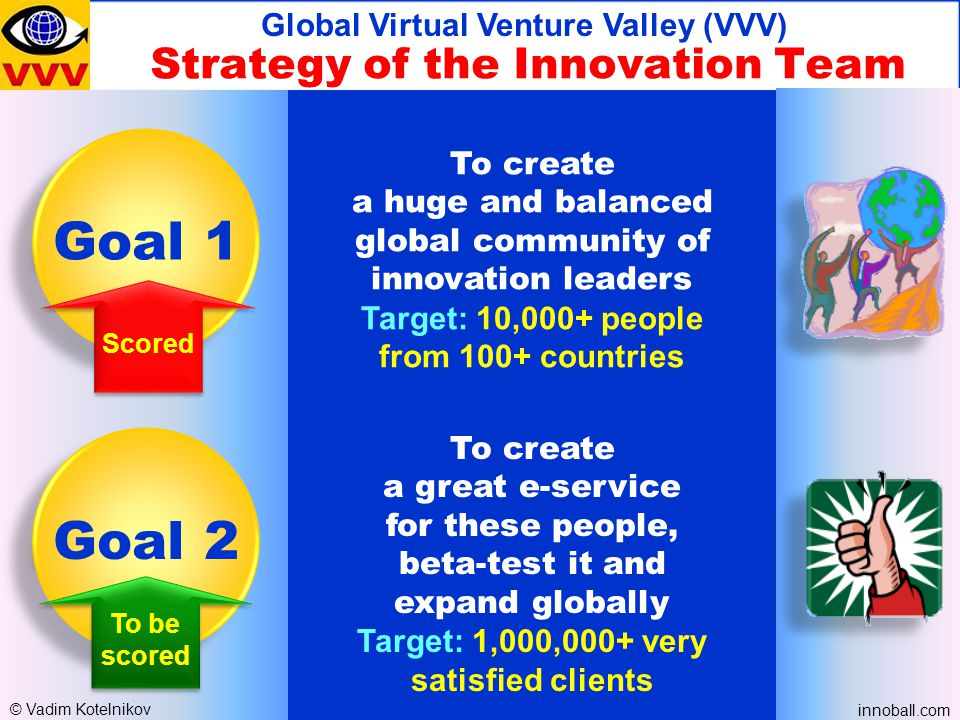 Strategy of the Innovation Team Global Virtual Venture Valley (VVV) Goal 1 To create a huge and balanced global community of innovation leaders Target: 10,000+ people from 100+ countries Goal 2 To create a great e-service for these people, beta-test it and expand globally Target: 1,000,000+ very satisfied clients To be scored To be scored Scored © Vadim Kotelnikov innoball.com