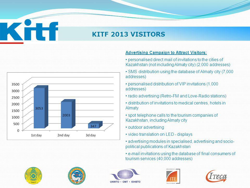 KITF 2013 VISITORS Advertising Campaign to Attract Visitors: personalised direct mail of invitations to the cities of Kazakhstan (not including Almaty