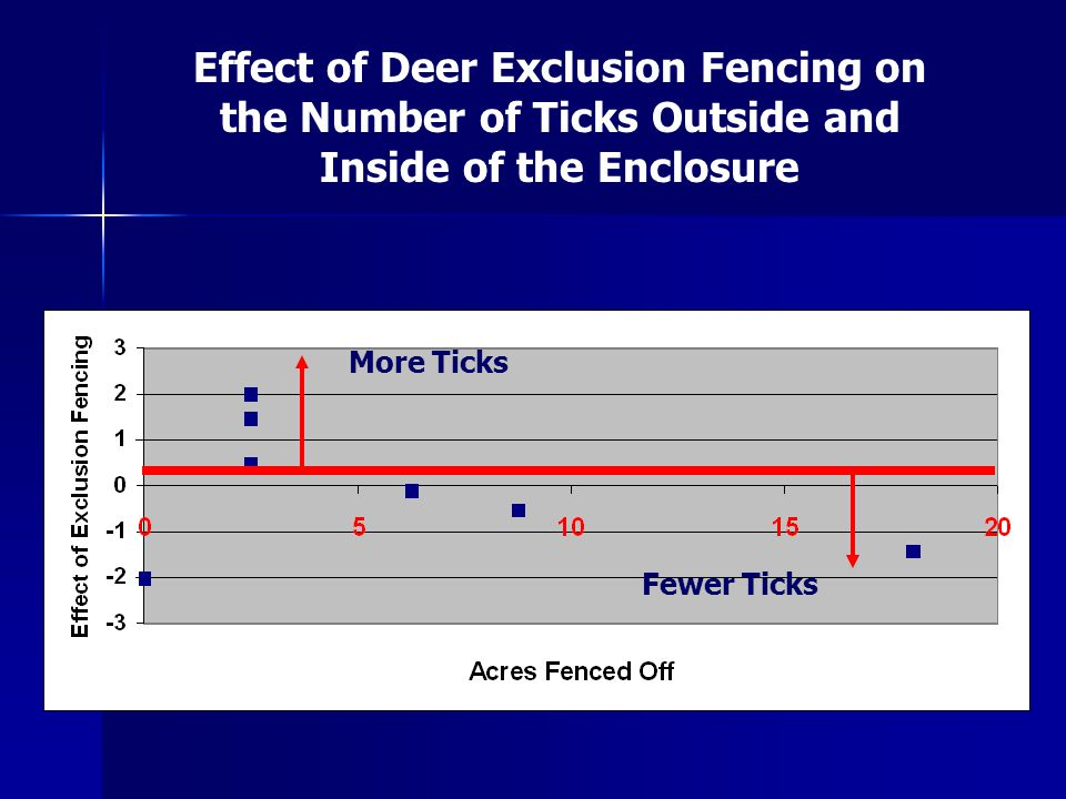 More Ticks Fewer Ticks Effect of Deer Exclusion Fencing on the Number of Ticks Outside and Inside of the Enclosure