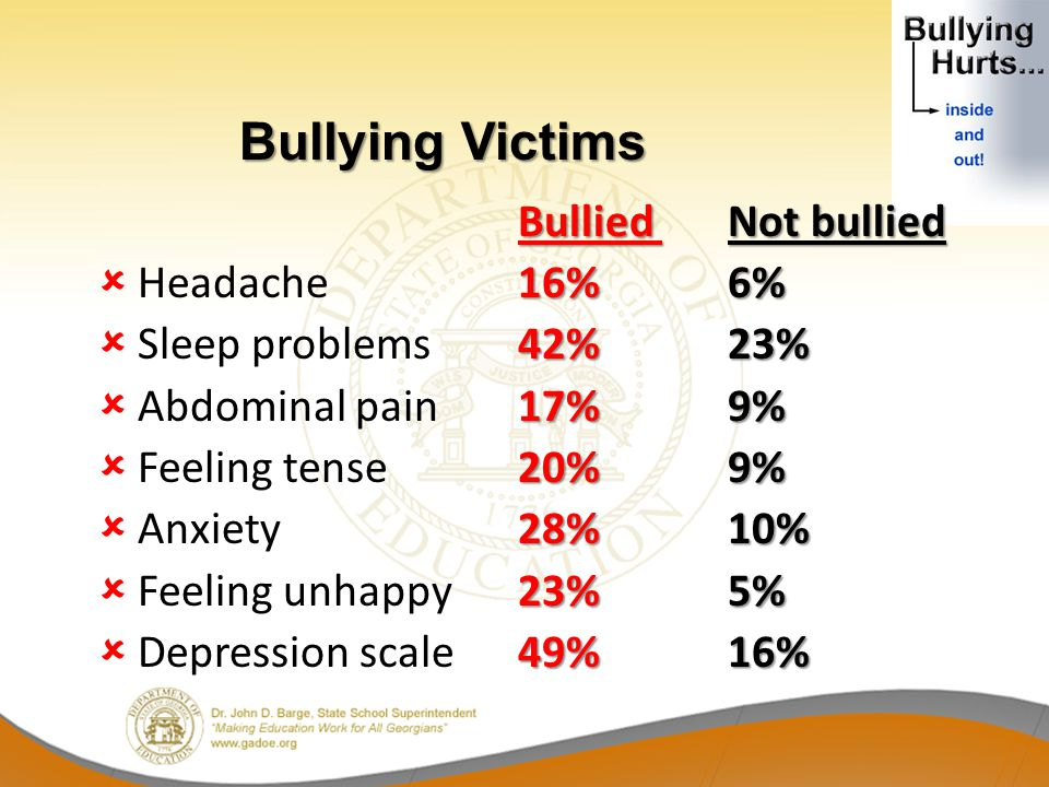 Bullied Not bullied 16%6% Headache16%6% 42%23% Sleep problems42%23% 17%9% Abdominal pain17%9% 20%9% Feeling tense20%9% 28%10% Anxiety28%10% 23%5% Feeling unhappy23%5% 49%16% Depression scale49%16% Bullying Victims Bullying Victims
