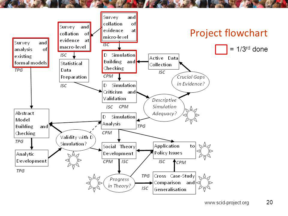 www.scid-project.org 20 Project flowchart = 1/3 rd done