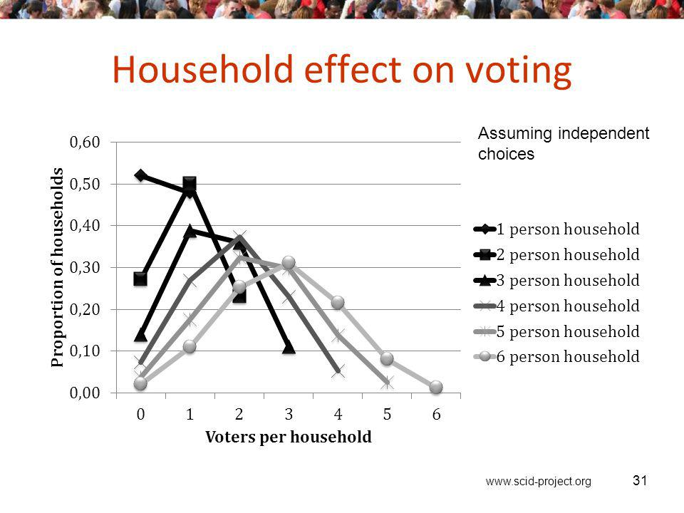 www.scid-project.org Household effect on voting 31 Assuming independent choices