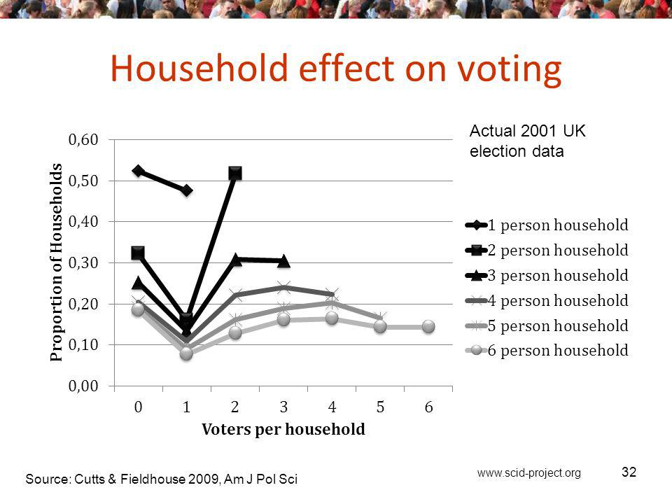 www.scid-project.org Household effect on voting 32 Source: Cutts & Fieldhouse 2009, Am J Pol Sci Actual 2001 UK election data
