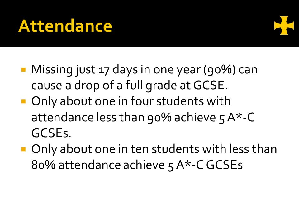 Missing just 17 days in one year (90%) can cause a drop of a full grade at GCSE.