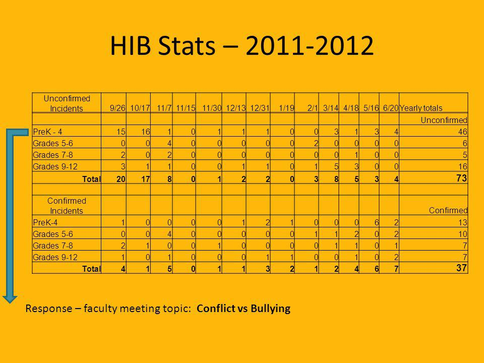 HIB Stats – 2011-2012 Unconfirmed Incidents9/2610/1711/711/1511/3012/1312/311/192/13/144/185/166/20Yearly totals Unconfirmed PreK - 415161011100313446 Grades 5-600400000200006 Grades 7-820200000001005 Grades 9-12311001101530016 Total201780122038534 73 Confirmed Incidents Confirmed PreK-4100 001210006213 Grades 5-6004 000001120210 Grades 7-8210 01000011017 Grades 9-12101 00011001027 Total4150113212467 37 Response – faculty meeting topic: Conflict vs Bullying