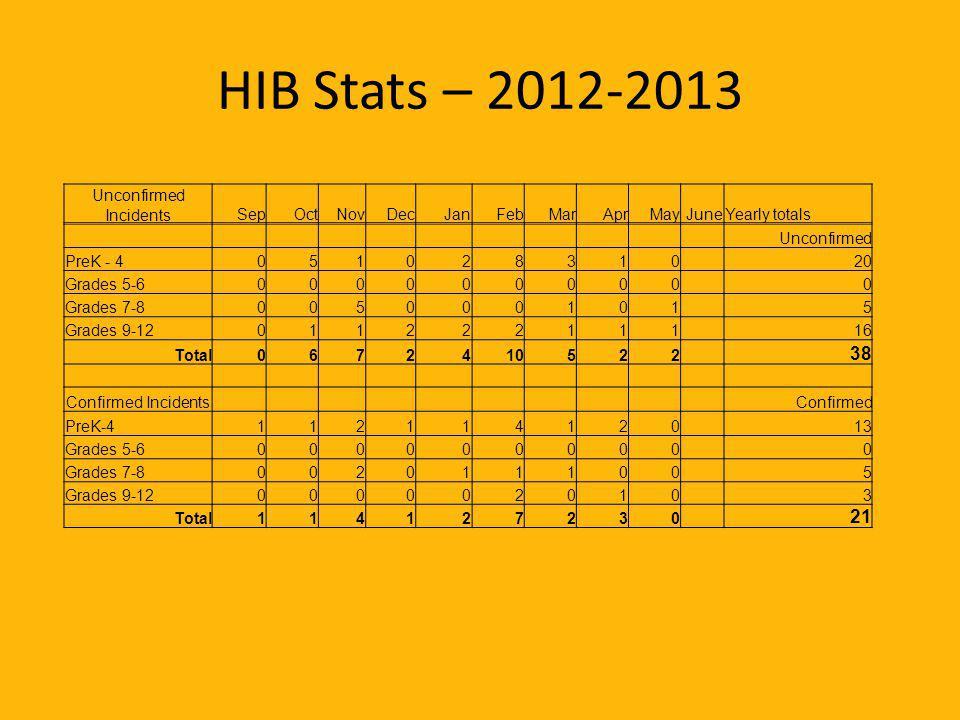 HIB Stats – 2012-2013 Unconfirmed IncidentsSepOctNovDecJanFebMarAprMayJuneYearly totals Unconfirmed PreK - 405102831020 Grades 5-60000000000 Grades 7-