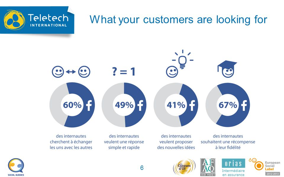 What your customers are looking for 6