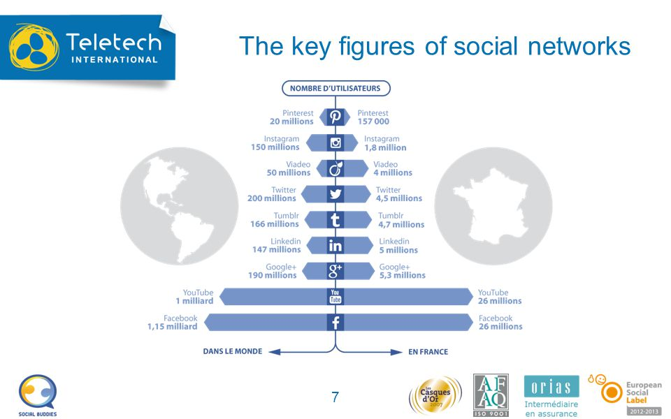 The key figures of social networks 7