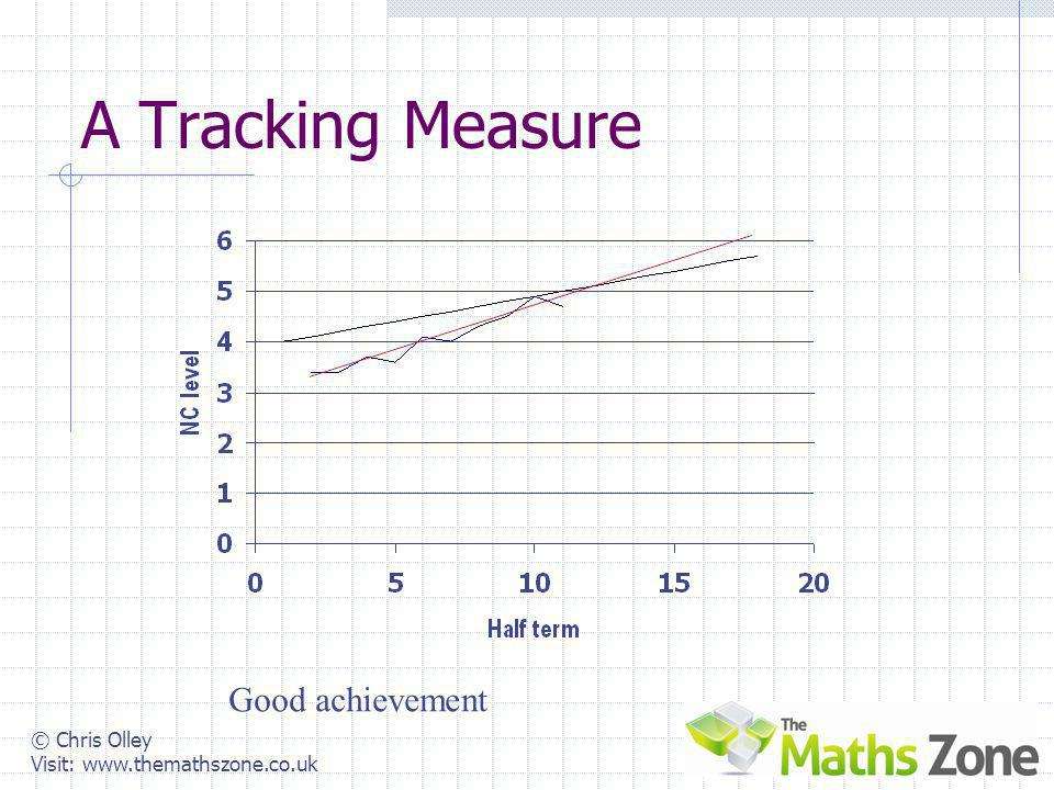 © Chris Olley Visit: www.themathszone.co.uk A Tracking Measure Under achievement