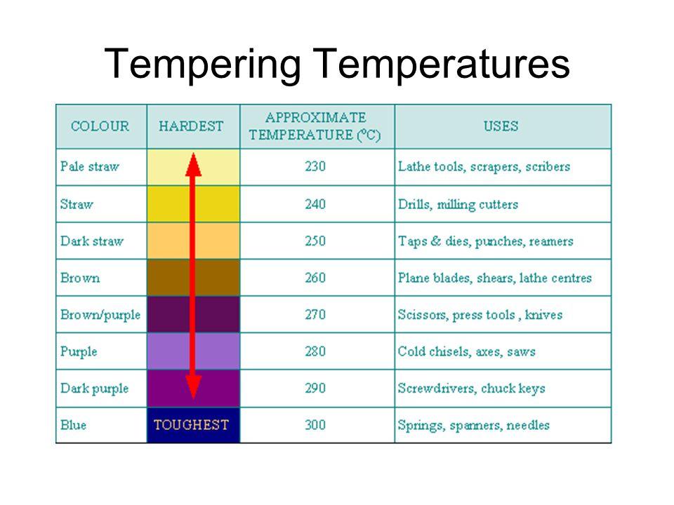 Tempering Temperatures