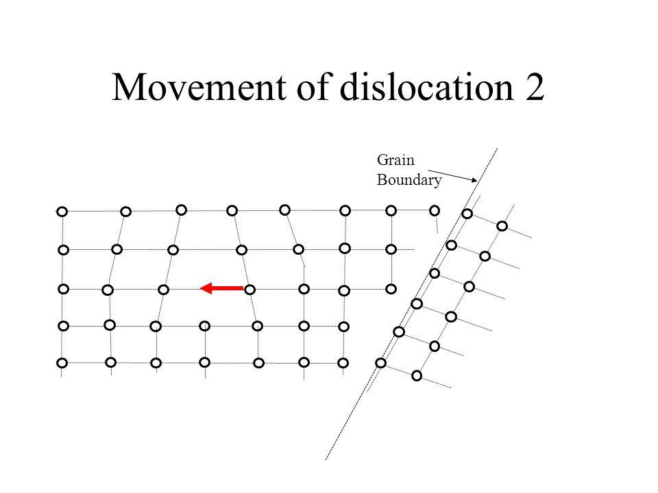 Movement of dislocation 2 Grain Boundary