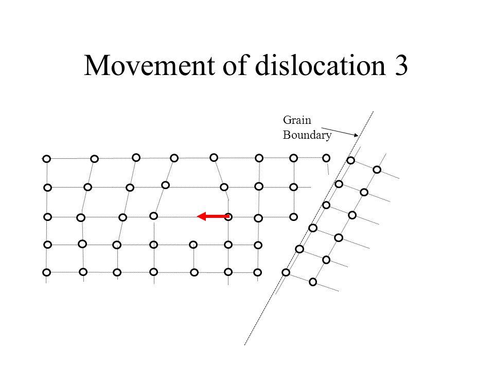 Movement of dislocation 3 Grain Boundary