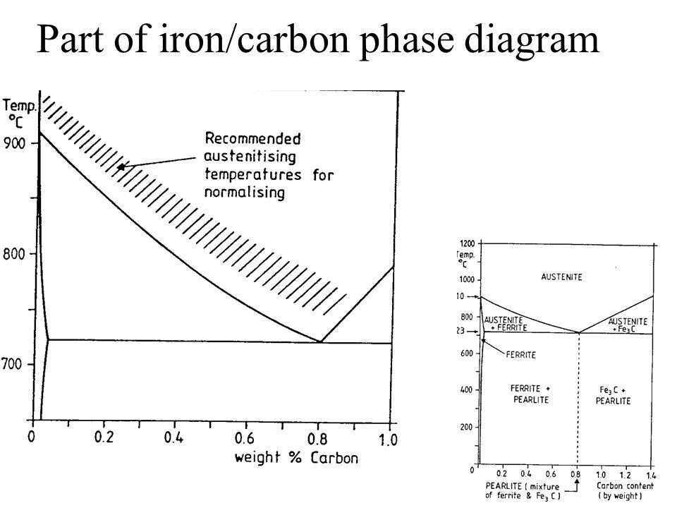Part of iron/carbon phase diagram