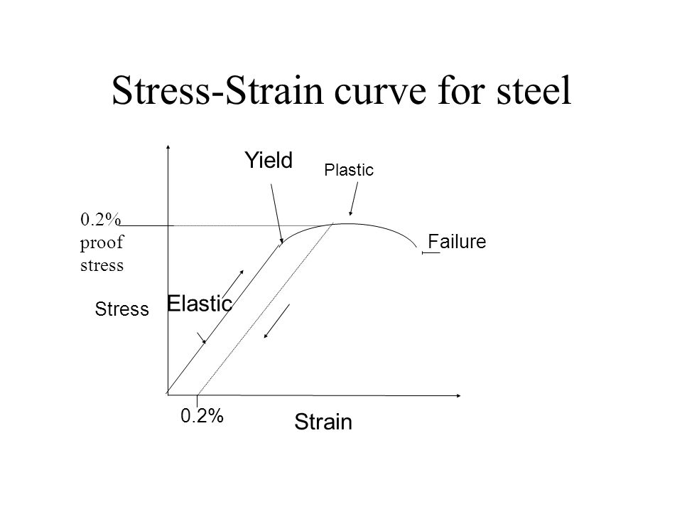 Stress-Strain curve for steel Yield Elastic 0.2% proof stress Stress Strain 0.2% Plastic Failure