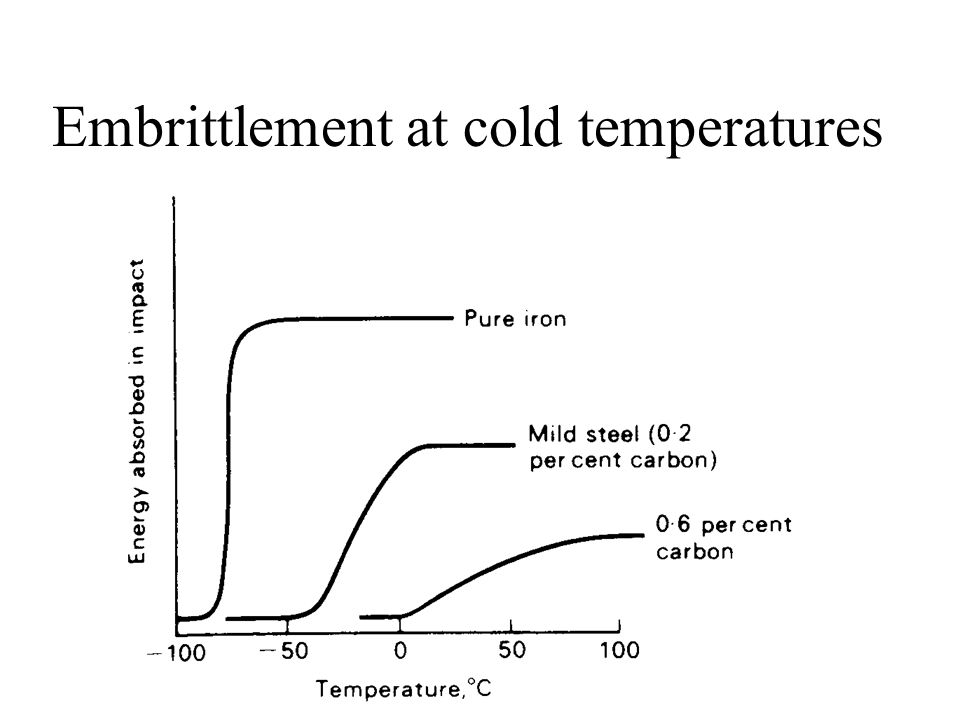 Embrittlement at cold temperatures
