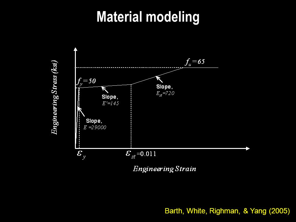 Material modeling Barth, White, Righman, & Yang (2005)