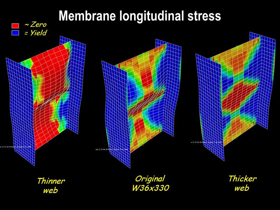 Membrane longitudinal stress Thinner web Original W36x330 Thicker web ~ Zero = Yield