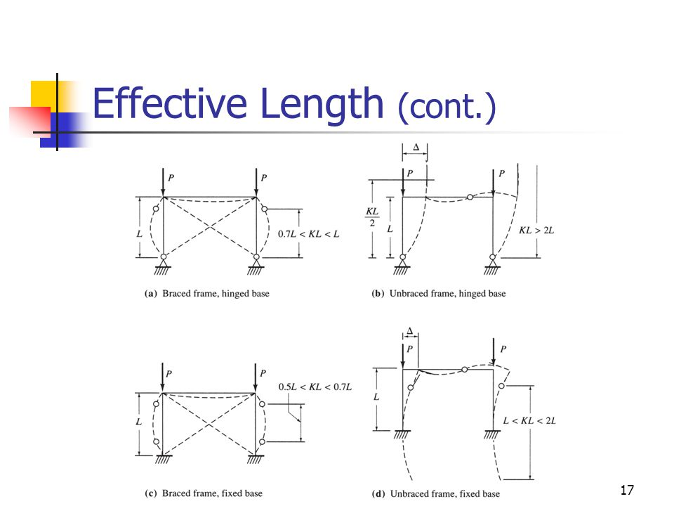 17 Effective Length (cont.)