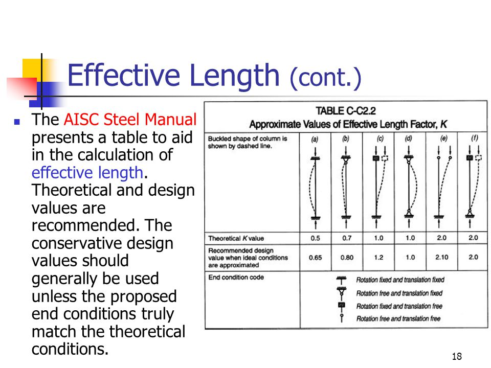 18 Effective Length (cont.) The AISC Steel Manual presents a table to aid in the calculation of effective length. Theoretical and design values are re