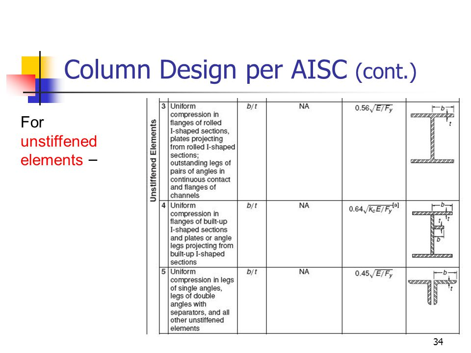 34 Column Design per AISC (cont.) For unstiffened elements –