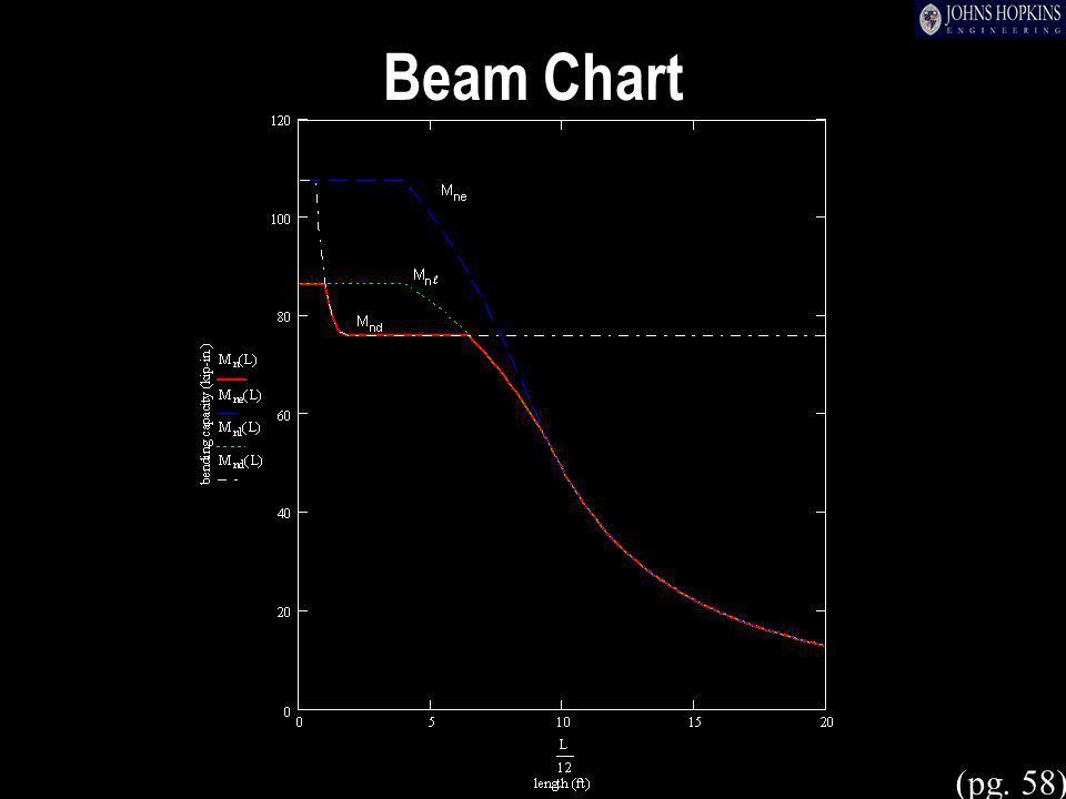 Beam Chart (pg. 58)