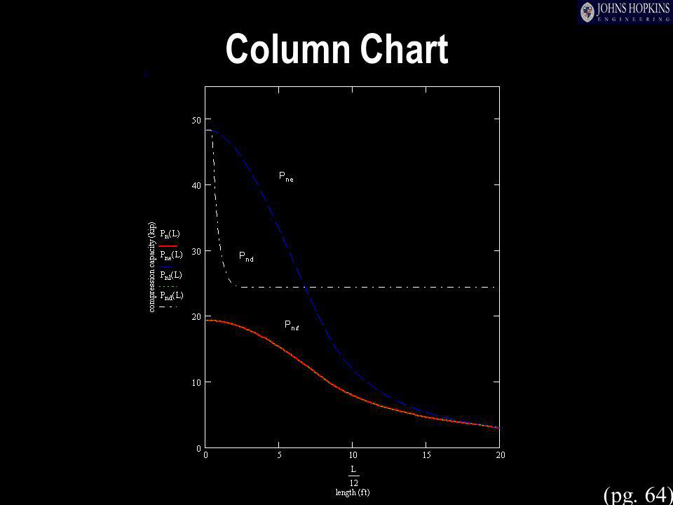 Column Chart (pg. 64)
