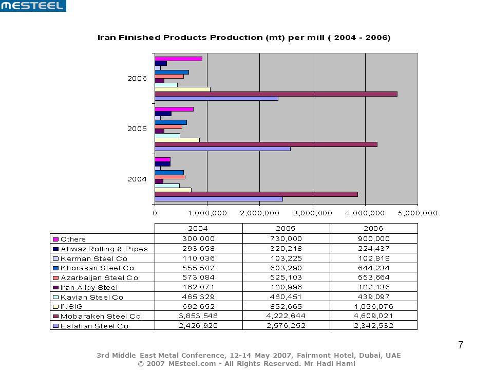 8 Iran steel exports per product type (2005 – 2006) Export Figures per mill (2005 - 2006) Value of steel exports per mill (2005 - 2006)