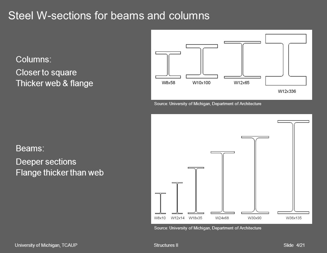 Columns: Closer to square Thicker web & flange Beams: Deeper sections Flange thicker than web Steel W-sections for beams and columns University of Michigan, TCAUP Structures II Slide 4/21 Source: University of Michigan, Department of Architecture
